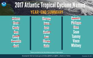 2017 Hurricane Summary